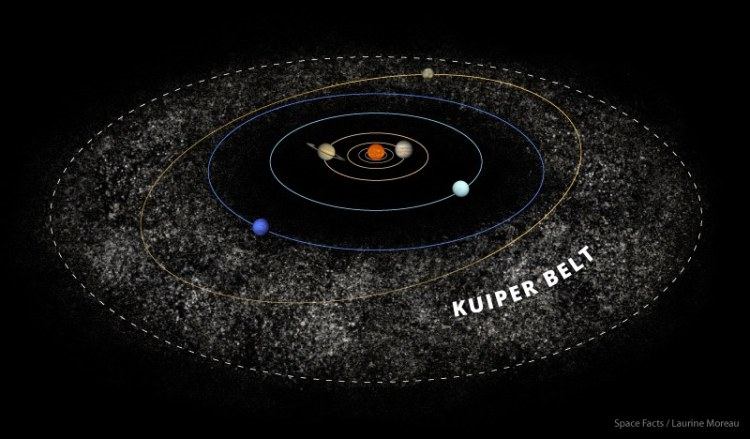 Artist conception of solar system with Planet 9